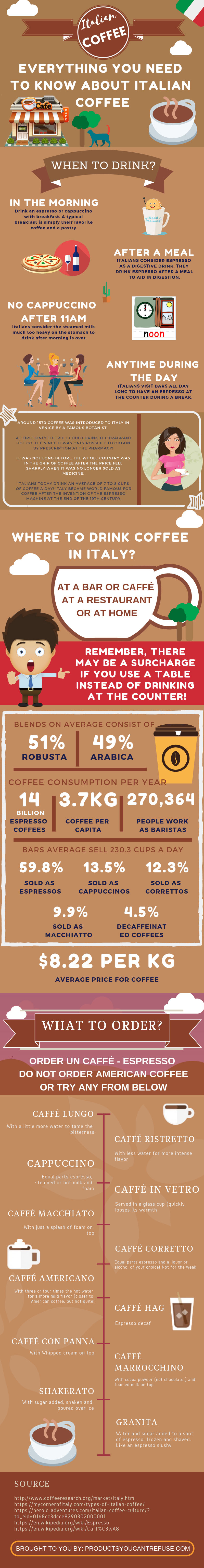 Everything about Italian coffee.